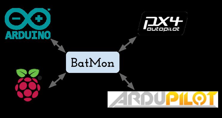 BatMon support